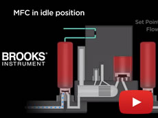 GF135 Advanced Diagnostics Thermal Mass Flow Controller Animation