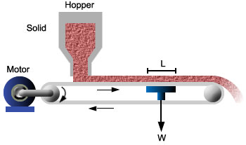 Sketch of Hopper Containing Solids and Conveyer System